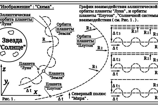 """Артур Габдраупов. """"Изображение"""" : """"Схема"""" ; Взаимодействие планеты """"Луна"""" , и планеты """"Плутон"""" , """"Солнечной системы"""" ."""
