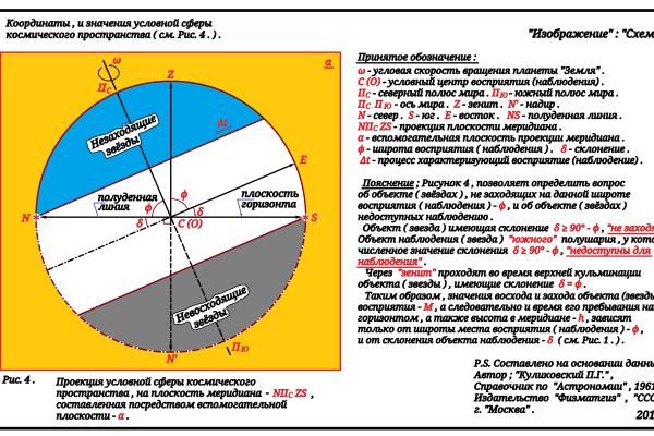 """Артур Габдраупов. """"Изображение"""" : """"Схема"""" ; Координаты , и значения условной сферы космического пространства , 2018г. ."""