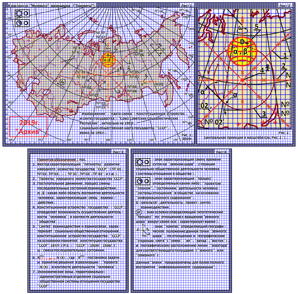 """Arthur Gabdrupes. """"Image"""": """"Map-scheme""""; The constitutional structure and synthesis of human activities of the state of the USSR, 1991 . PS """"Archive"""", 2019 (s1)"""