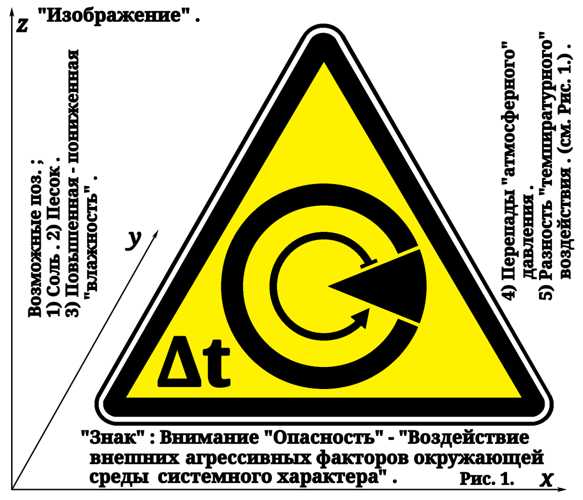 """Arthur Gabdrupes. """"Image"""": """"Sign""""; Attention """"Danger"""" - """"Impact of external aggressive environmental factors of a systemic nature."""""""