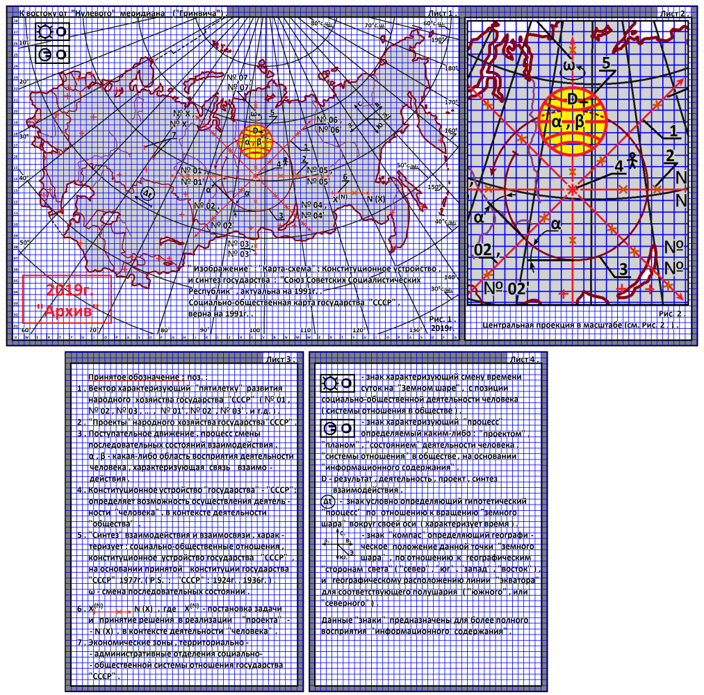 """Arthur Gabdrupes. """"Image"""": """"Map-scheme""""; The constitutional structure and synthesis of human activities of the state of the USSR, 1991 . PS """"Archive"""", 2019 (1)"""