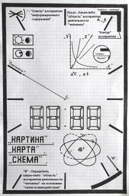 "Артур Габдраупов. ""Шаблон - матрица"" : ""Картина"" , ""Карта"" , ""Схема"" ."