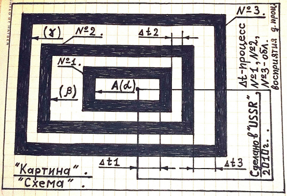 "Arthur Gabdrupes. Diagram : perception of the process - t . ""Picture"" : ""USSR"" ."