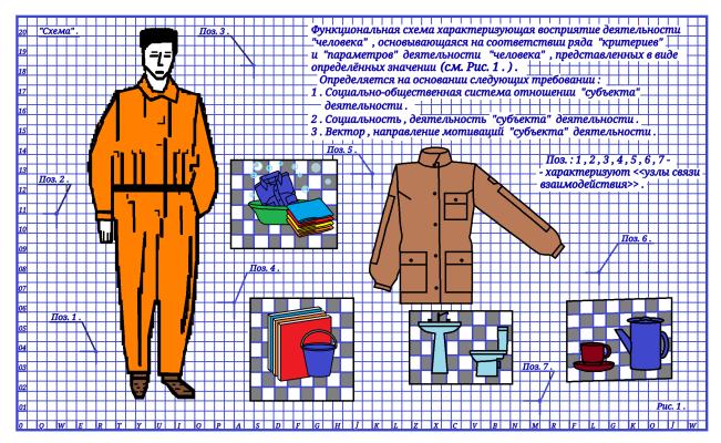 "Arthur Gabdrupes. Diagram : Perception of the activities of""man"" ."