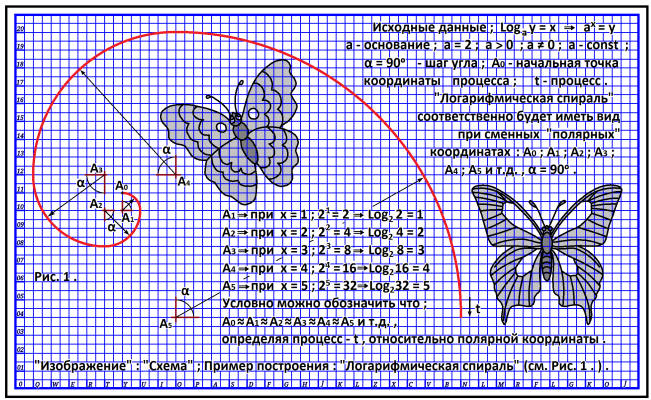 Arthur Gabdrupes. '' Image '': '' Scheme ''; `` Logarithmic spiral '' (l)
