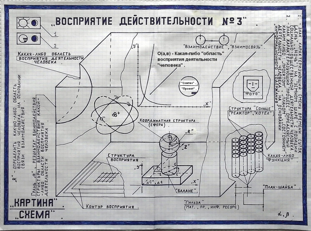 Описание картины схема